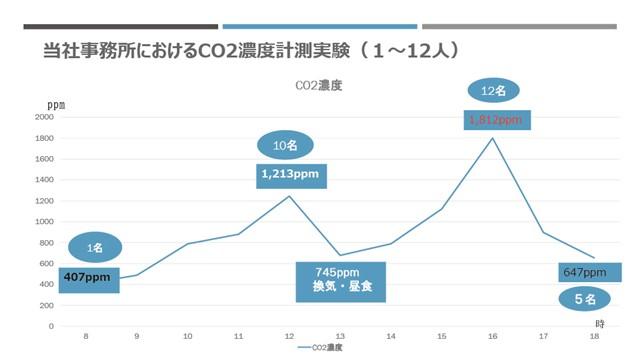 CO2モニターITH-C01
